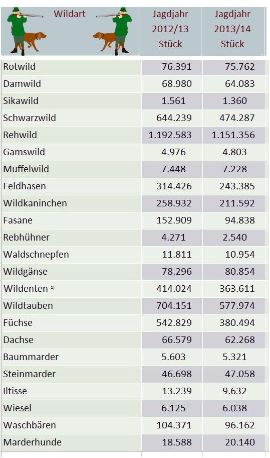 Jagdstatistik
