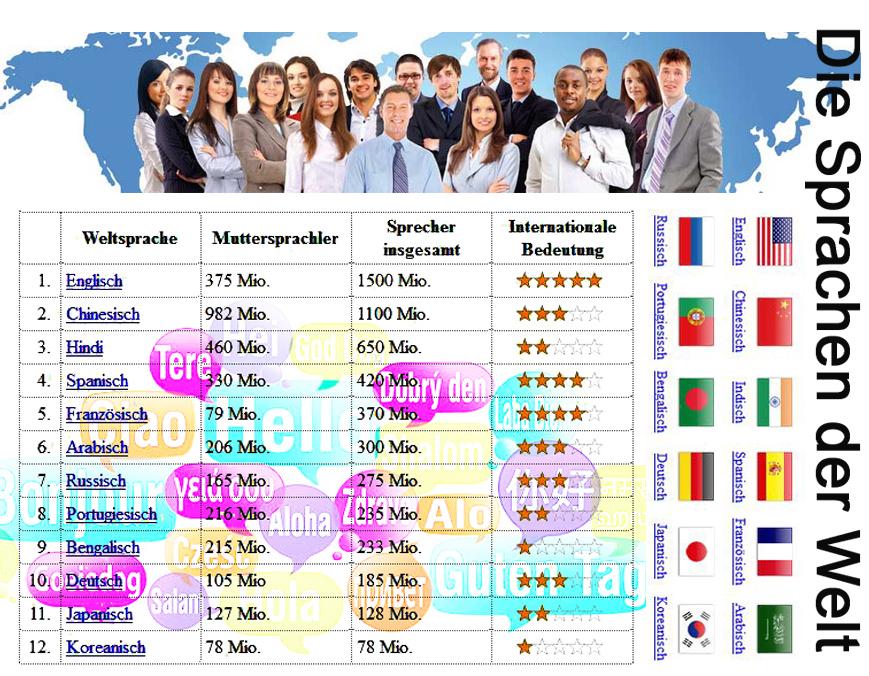 Die Sprachen der Welt-2